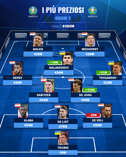 Top XI girone C