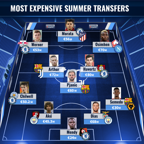 Havertz, Pjanic & Co. - The most expensive summer transfers