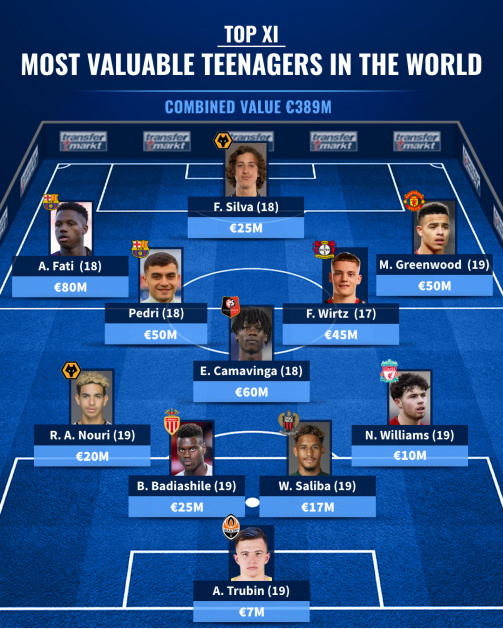Top XI - The most valuable teenagers in the world