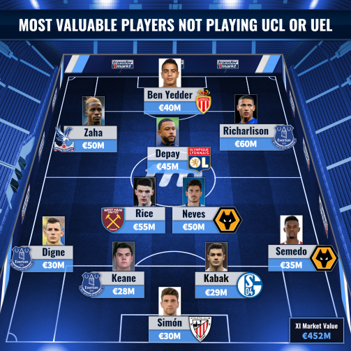 Most valuable players not playing UCL or UEL