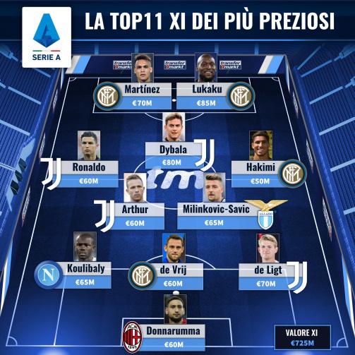 La top XI dei più preziosi della Serie A (Ottobre 2020)