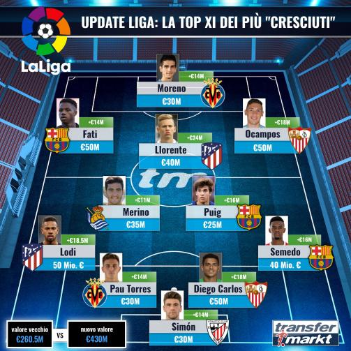 """La top XI dei più """"cresciuti"""""""