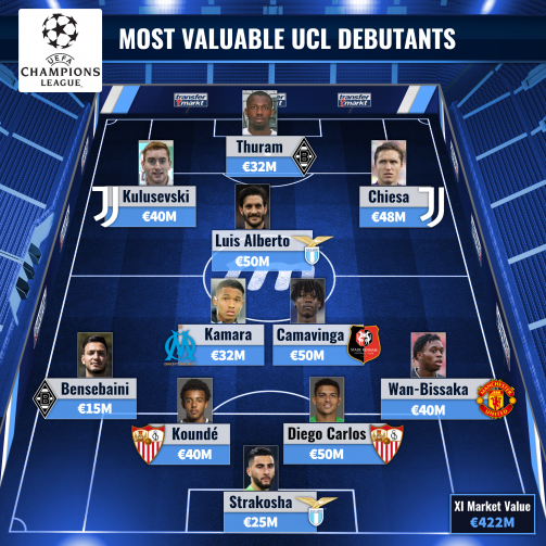 The most valuable UCL debutants XI