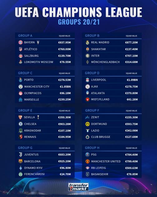 UEFA Champions League Groups 20/21