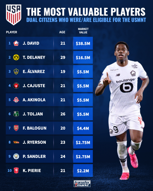USMNT - Dual citizens who were/are eligible to play for the USA