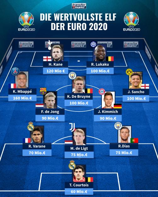 Die wertvollste Elf der EURO 2020 nach TM-Marktwerten