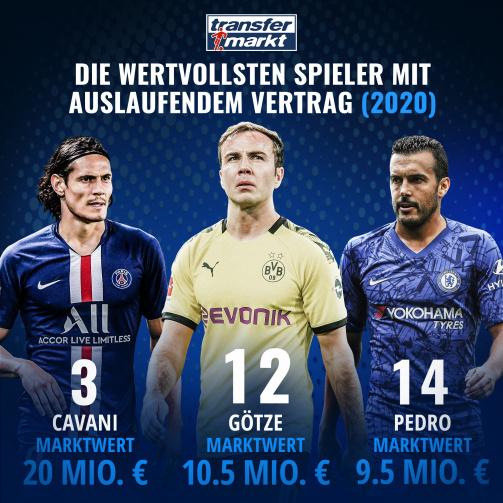 4 PSG-Profis in Top15: Die wertvollsten Spieler mit Vertragsende 2020