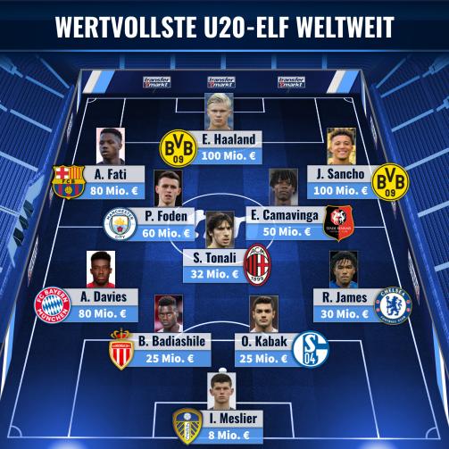 Die wertvollste U20-Elf weltweit