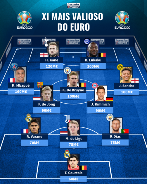 XI mais valioso do Euro2020