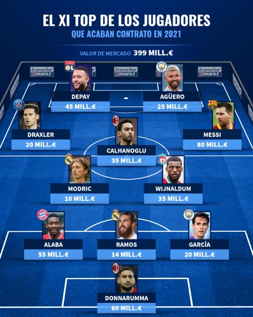 XI top de futbolistas con contrato hasta 2021.