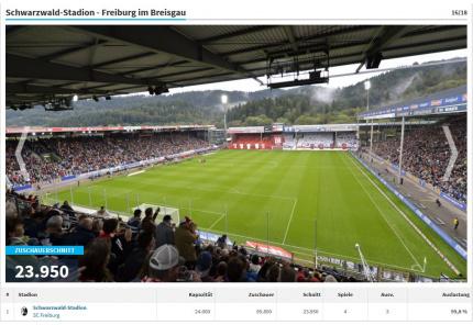 Stadien-Galerie 1. Bundesliga SC Freiburg Schwarzwald-Stadion